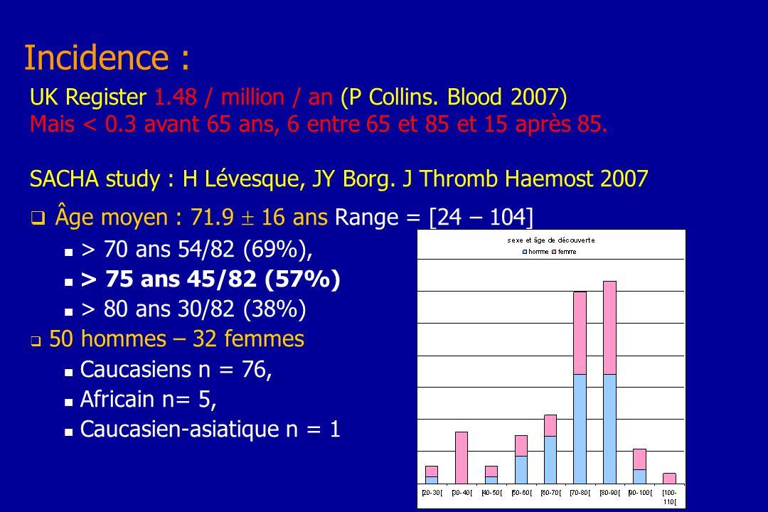 Incidence : Âge moyen : 71.9  16 ans Range = [24 – 104]